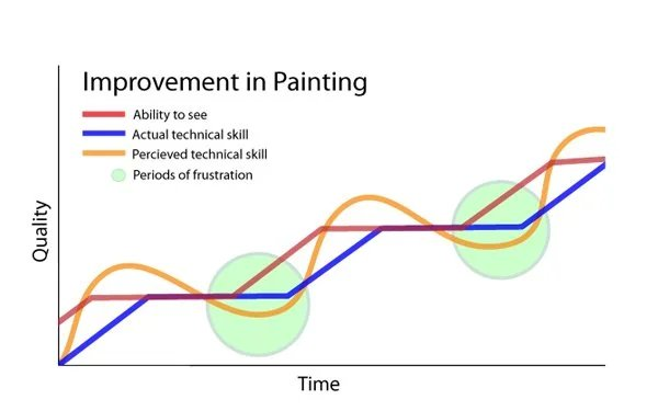 Improvement in painting: a graph depicting that when your ability to see outruns your actual ability, and when your perception of this is out of sync, you will find periods of frustration